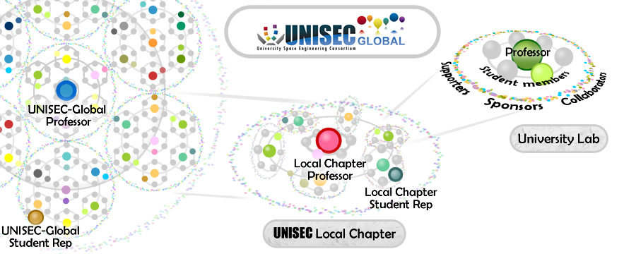 UNISEC-Global structure